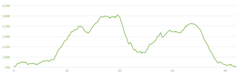 altimetria-maratona-delle-marmarole-orientali